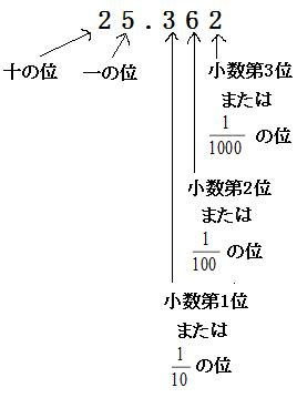 小数点 の 計算